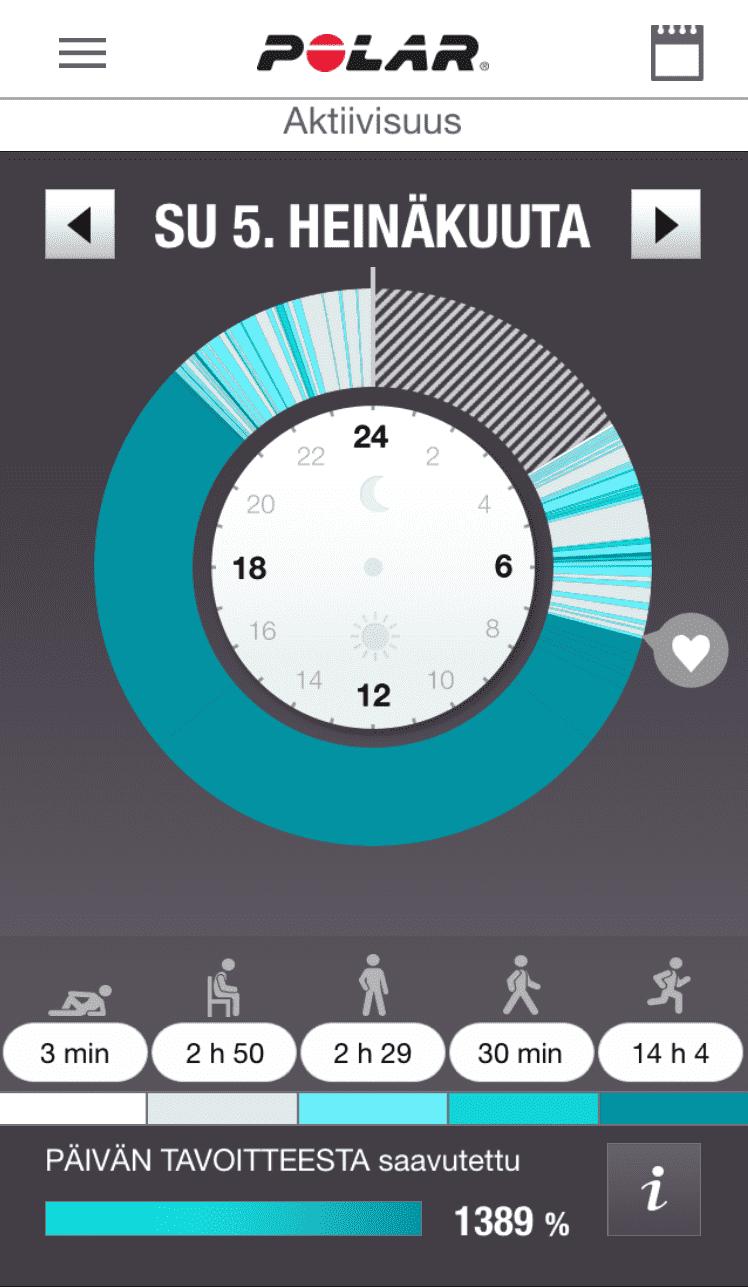 Päivän aktiivisuusprosentti 1389!! :D Ironmanissa kului 7500 kaloria.